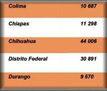 Incidencia en corrupción - ENCIG 2013